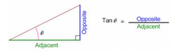 Tangential formula