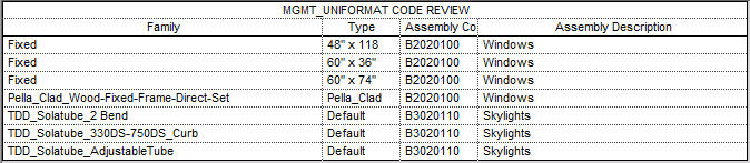Uniformat Code Review